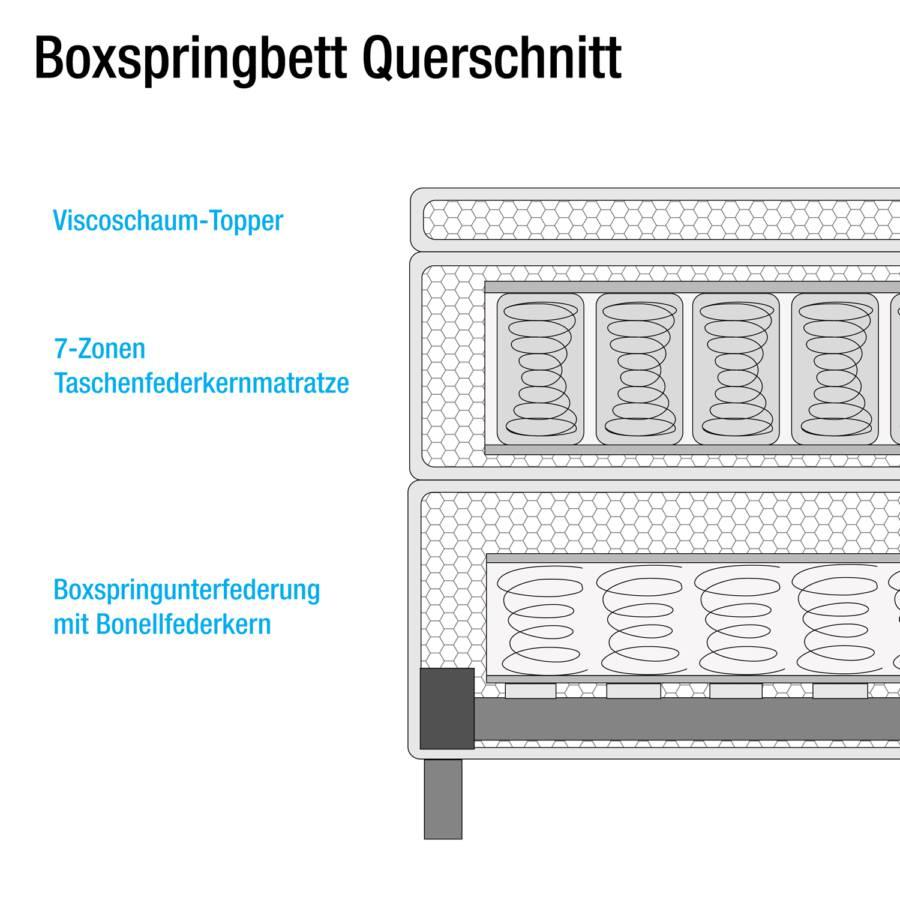 Mälby Matt Hellblau140 Boxspringbett X 200cm sdChQrtx